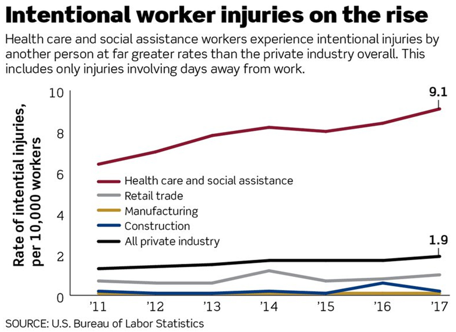 Intentional worker injury on the rise